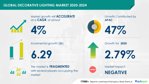 Technavio has announced its latest market research report titled Decorative Lighting Market by Product, Distribution Channel, and Geography - Forecast and Analysis 2020-2024 (Graphic: Business Wire).