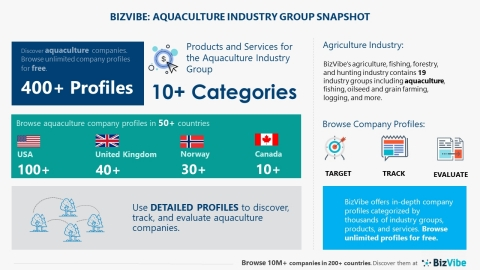 Snapshot of BizVibe's aquaculture category (Graphic: Business Wire)
