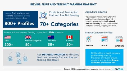 Snapshot of BizVibe's fruit and tree nut farming category (Graphic: Business Wire)