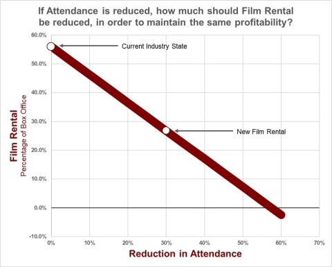 Film rental vs. Reduction in Attendance (Graphic: Business Wire)