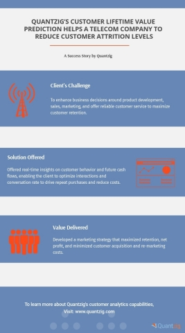 Customer Lifetime Value Prediction for a Telco (Graphic: Business Wire)