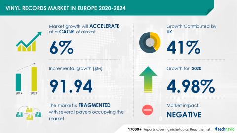 Technavio has announced its latest market research report titled Vinyl Records Market in Europe 2020-2024 (Graphic: Business Wire)