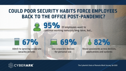 CyberArk State of Remote Work Survey, Q4 2020 (Graphic: Business Wire)