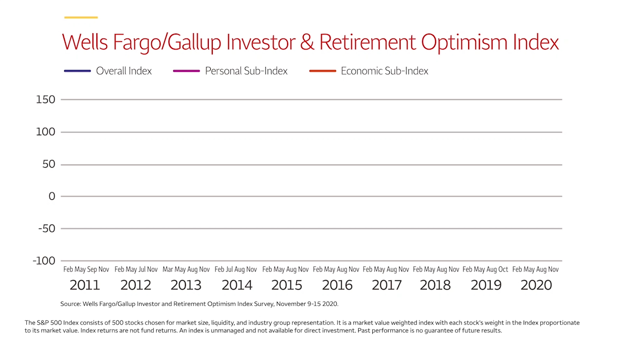 Investor optimism showed the biggest quarterly gain since the pandemic, but still down since the start of the year.