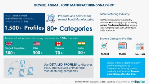 Snapshot of BizVibe's animal food manufacturing industry group and product categories (Graphic: Business Wire)
