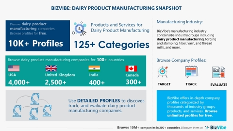 Snapshot of BizVibe's dairy product manufacturing industry group and product categories (Graphic: Business Wire)