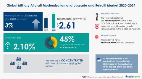 Technavio has announced its latest market research report titled Global Military Aircraft Modernization and Upgrade and Retrofit Market 2020-2024 (Graphic: Business Wire).