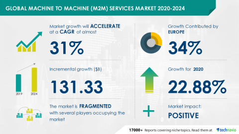 Technavio has announced its latest market research report titled Global Machine to Machine (M2M) Services Market 2020-2024 (Graphic: Business Wire)