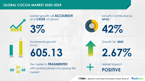 Technavio has announced its latest market research report titled Global Cocoa Market 2020-2024 (Graphic: Business Wire)