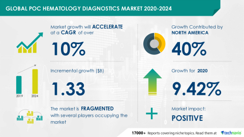 Technavio has announced its latest market research report titled Global POC Hematology Diagnostics Market 2020-2024 (Graphic: Business Wire)