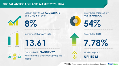 Technavio has announced its latest market research report titled Global Anticoagulants Market 2020-2024 (Graphic: Business Wire)