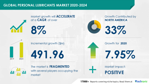 Technavio has announced its latest market research report titled Global Personal Lubricants Market 2020-2024 (Graphic: Business Wire)