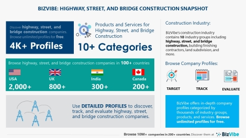 Snapshot of BizVibe's highway, street, and bridge construction industry group and product categories. (Graphic: Business Wire)