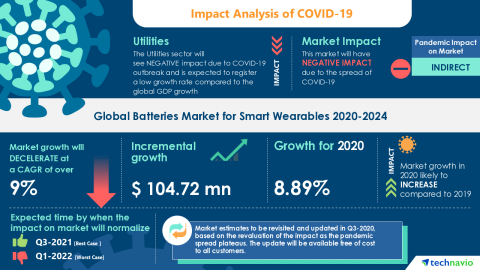 Technavio has announced its latest market research report titled Global Batteries Market for Smart Wearables 2020-2024 (Graphic: Business Wire)