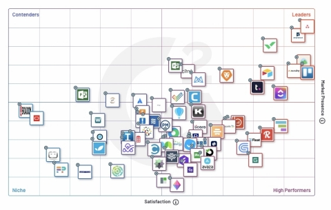 Asana has been named the leader in G2's Mid-Market Grid® Report for Project Management, demonstrating the value Asana provides to global teams and organizations. (Graphic: Business Wire)