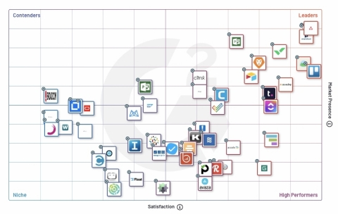 Asana has been named the leader in G2's Enterprise Grid® Report for Project Management, a testament to the company's continued growth and popularity among enterprise employees. (Graphic: Business Wire)