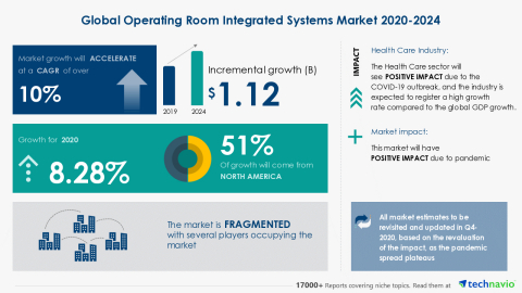 Technavio has announced its latest market research report titled Global Operating Room Integrated Systems Market 2020-2024 (Graphic: Business Wire)