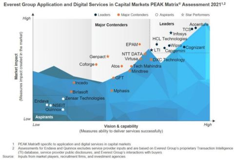 Everest Group Application and Digital Services in Capital Markets PEAK Matrix® 2021 (Photo: Business Wire)