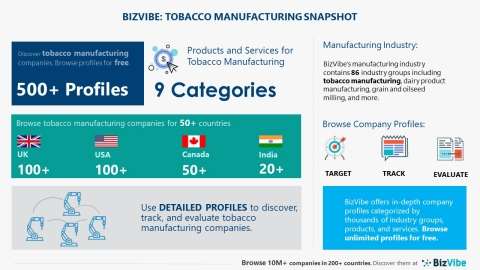 Snapshot of BizVibe's tobacco manufacturing industry group and product categories. (Graphic: Business Wire)