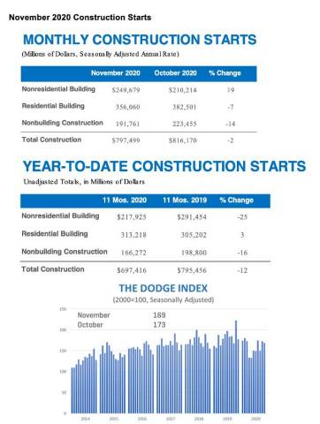 Dodge Construction Starts (Graphic: Business Wire)