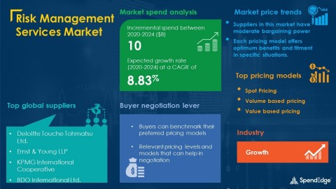 SpendEdge has announced the release of its Global Risk Management Services Market Procurement Intelligence Report (Graphic: Business Wire)