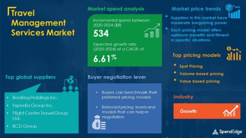 SpendEdge has announced the release of its Global Travel Management Services Market Procurement Intelligence Report (Graphic: Business Wire)