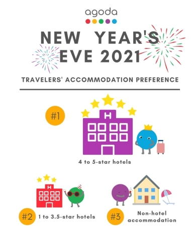 Travelers' top accommodation preferences for New Year's Eve 2021 (Agoda)