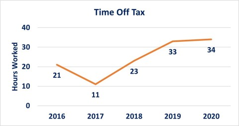 ADP Canada - Time Off Tax 2020 (Photo: Business Wire)
