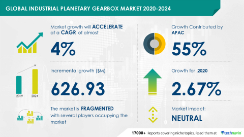 Technavio has announced its latest market research report titled Global Industrial Planetary Gearbox Market 2020-2024 (Graphic: Business Wire)