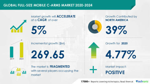Technavio has announced its latest market research report titled Full-size Mobile C-arms Market by End-user, Application, and Geography - Forecast and Analysis 2020-2024 (Graphic: Business Wire)