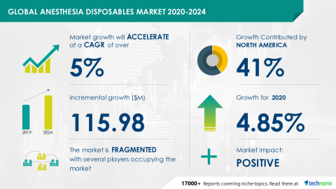 Technavio has announced its latest market research report titled Anesthesia Disposables Market by Product and Geography - Forecast and Analysis 2020-2024 (Graphic: Business Wire).