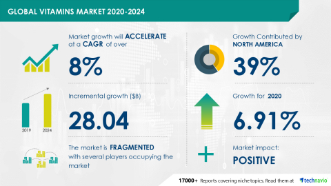Technavio has announced its latest market research report titled Vitamins Market by Application and Geography - Forecast and Analysis 2020-2024 (Graphic: Business Wire).