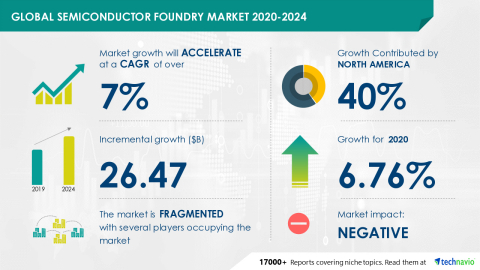 Technavio has announced its latest market research report titled Semiconductor Foundry Market by Application, Type, and Geography - Forecast and Analysis 2020-2024 (Graphic: Business Wire)