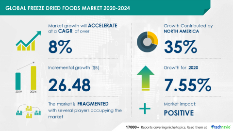Technavio has announced its latest market research report titled Freeze Dried Foods Market by Product and Geography - Forecast and Analysis 2020-2024 (Graphic: Business Wire)