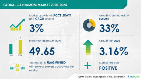 Technavio has announced its latest market research report titled Cardamom Market by Application, Product, and Geography - Forecast and Analysis 2020-2024 (Graphic: Business Wire)