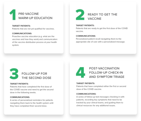 Upfront's four-step, turnkey vaccine navigation program (Graphic: Business Wire).