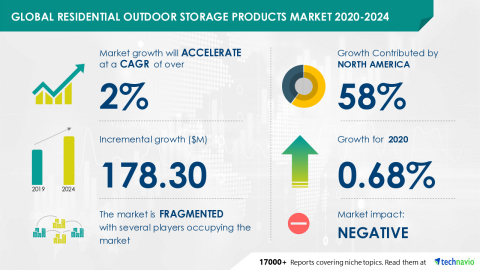 Technavio has announced its latest market research report titled Global Residential Outdoor Storage Products Market 2020-2024 (Graphic: Business Wire)