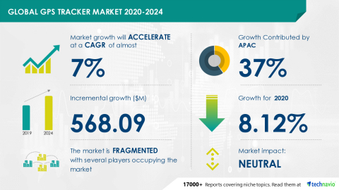 Technavio has announced its latest market research report titled Global GPS Tracker Market 2020-2024 (Graphic: Business Wire)