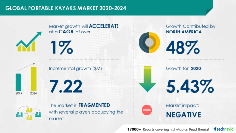Technavio has announced its latest market research report titled Global Portable Kayaks Market 2020-2024 (Graphic: Business Wire)