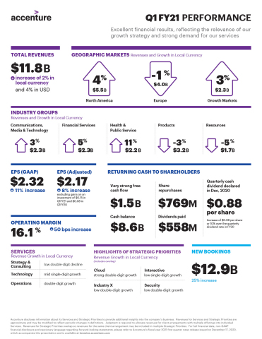 Q1 FY21 Earnings Infographic (Graphic: Business Wire)
