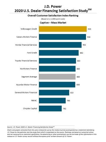 J.D. Power 2020 U.S. Dealer Financing Satisfaction Study (Graphic: Business Wire)