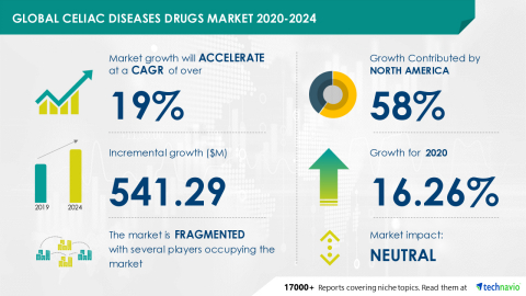 Technavio has announced its latest market research report titled Celiac Diseases Drugs Market by Geography - Forecast and Analysis 2020-2024 (Graphic: Business Wire).
