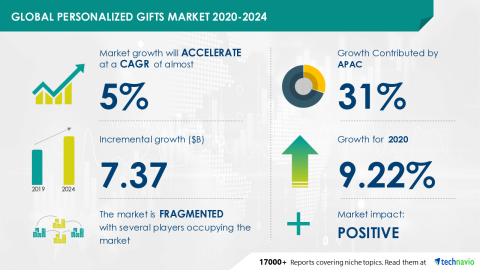 Technavio has announced its latest market research report titled Personalized Gifts Market by Product, Distribution Channel, and Geography - Forecast and Analysis 2020-2024 (Graphic: Business Wire)
