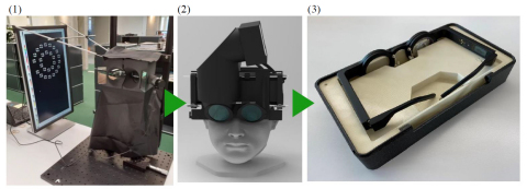 (1) Kubota Vision conducted a clinical study in early 2020 with an electronic tabletop optical projection device that embodied Kubota Glasses technology; (2) The company also completed a successful proof-of-concept (POC) clinical study to validate the concept of a wearable myopia-control device based on Kubota Glasses technology in August 2020; (3) Based on these results, the company has completed the first spectacle-style wearable prototype based on Kubota Glasses technology. (Photo: Business Wire)