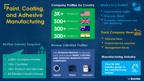 Snapshot of BizVibe's paint, coating, and adhesive manufacturing industry group and product categories. (Graphic: Business Wire)