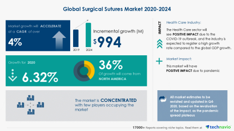 Technavio has announced its latest market research report titled Global Surgical Sutures Market 2020-2024 (Graphic: Business Wire).