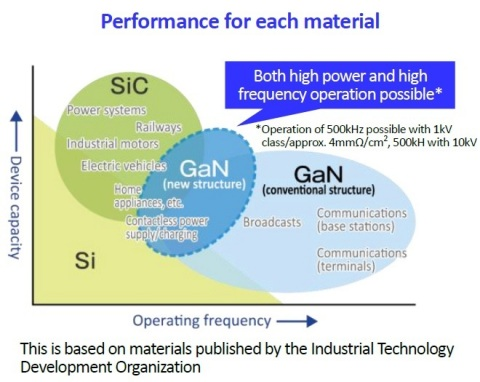 Performance for each material (Graphic: Business Wire)