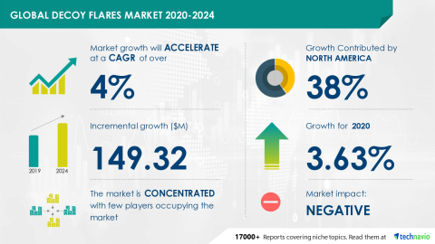 Technavio has announced its latest market research report titled Global Decoy Flares Market 2020-2024 (Graphic: Business Wire)