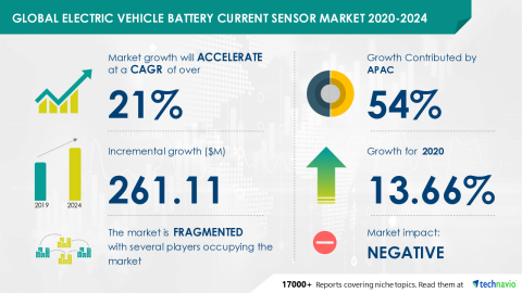 Technavio has announced its latest market research report titled Global Electric Vehicle Battery Current Sensor Market 2020-2024 (Graphic: Business Wire)