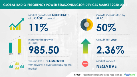 Technavio has announced its latest market research report titled Global Radio-frequency Power Semiconductor Devices Market 2020-2024 (Graphic: Business Wire)